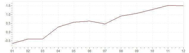 Gráfico – inflação na Bélgica em 2015 (IPC)