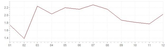 Grafico - inflazione Belgio 2016 (CPI)