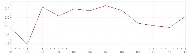 Gráfico - inflación de Bélgica en 2016 (IPC)