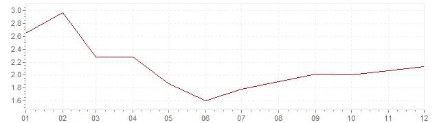 Chart - inflation Belgium 2017 (CPI)