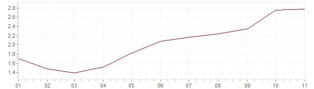 Grafiek - inflatie België 2018 (CPI)