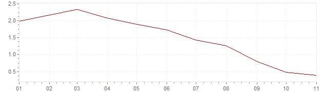 Gráfico – inflação na Bélgica em 2019 (IPC)