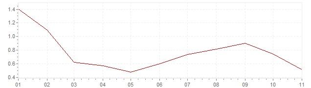 Gráfico - inflación de Bélgica en 2020 (IPC)