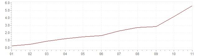 Gráfico – inflação na Bélgica em 2021 (IPC)