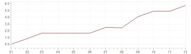 Gráfico – inflação na Canadá em 1950 (IPC)