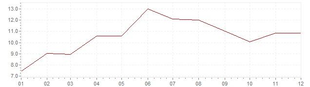 Chart - inflation Canada 1951 (CPI)