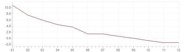 Chart - inflation Canada 1952 (CPI)