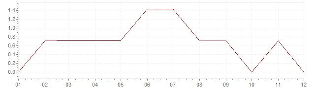 Graphik - Inflation Canada 1954 (IPC)