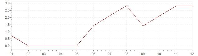 Chart - inflation Canada 1956 (CPI)