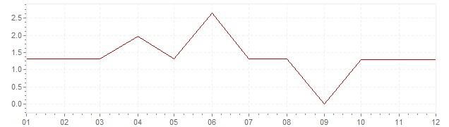 Graphik - Inflation Canada 1960 (IPC)
