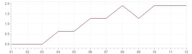 Gráfico – inflação na Canadá em 1962 (IPC)