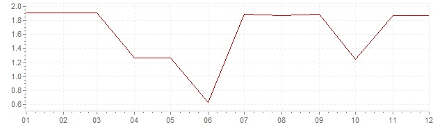 Gráfico – inflação na Canadá em 1963 (IPC)