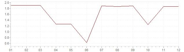 Graphik - Inflation Canada 1963 (IPC)