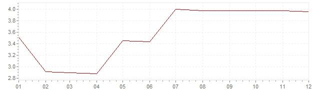 Chart - inflation Canada 1967 (CPI)