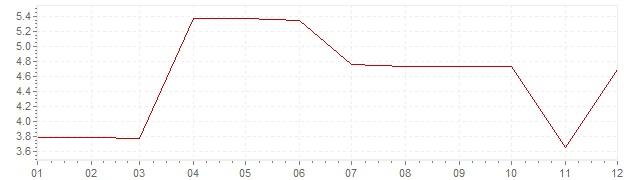 Gráfico – inflação na Canadá em 1969 (IPC)