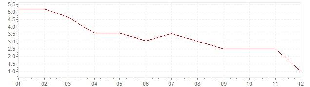 Chart - inflation Canada 1970 (CPI)