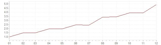 Chart - inflation Canada 1971 (CPI)