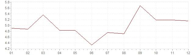 Gráfico – inflação na Canadá em 1972 (IPC)