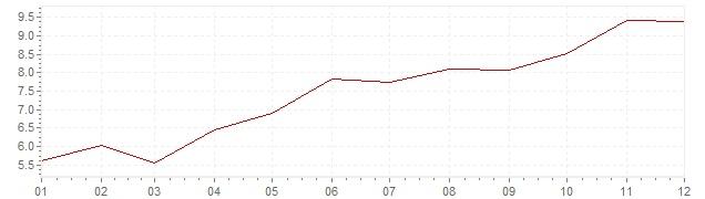 Gráfico - inflación de Canadá en 1973 (IPC)
