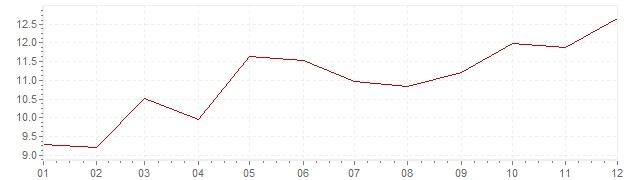 Gráfico – inflação na Canadá em 1974 (IPC)