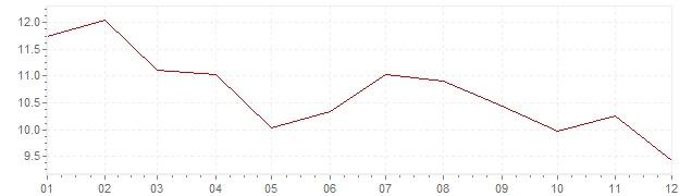 Graphik - Inflation Canada 1975 (IPC)
