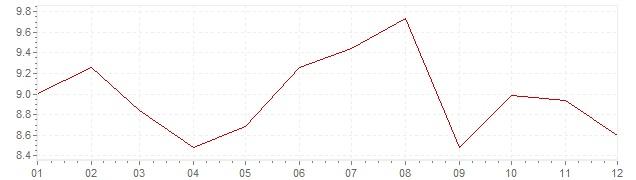 Chart - inflation Canada 1978 (CPI)