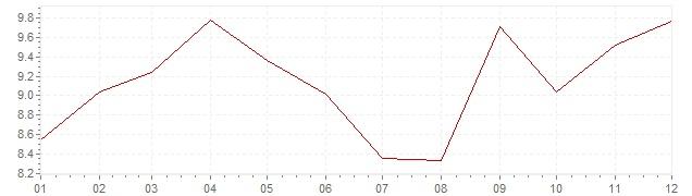 Gráfico – inflação na Canadá em 1979 (IPC)
