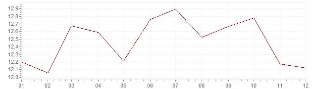 Grafico - inflazione Canada 1981 (CPI)