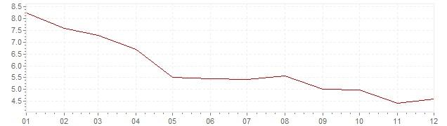 Gráfico – inflação na Canadá em 1983 (IPC)