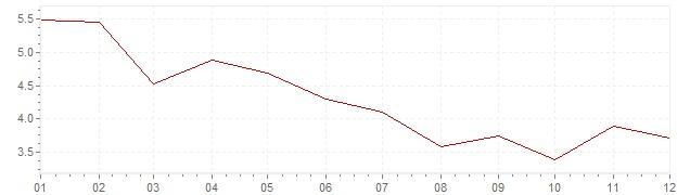 Grafiek - inflatie Canada 1984 (CPI)
