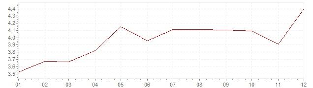 Gráfico – inflação na Canadá em 1985 (IPC)