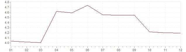Grafiek - inflatie Canada 1987 (CPI)