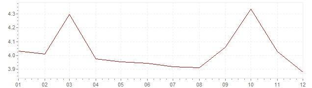 Graphik - Inflation Canada 1988 (IPC)
