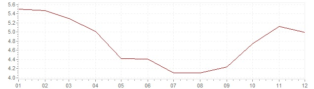 Grafiek - inflatie Canada 1990 (CPI)