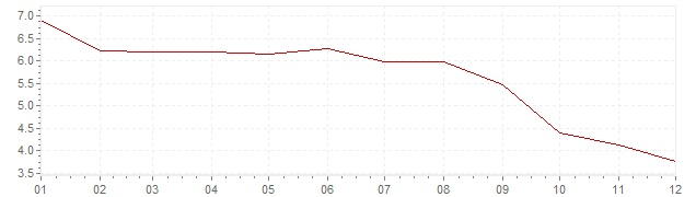 Chart - inflation Canada 1991 (CPI)