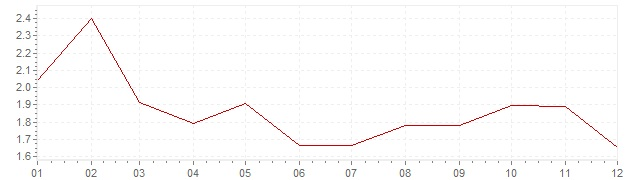Chart - inflation Canada 1993 (CPI)