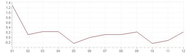 Gráfico – inflação na Canadá em 1994 (IPC)