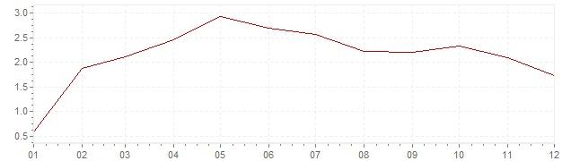 Grafico - inflazione Canada 1995 (CPI)