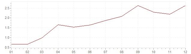 Chart - inflation Canada 1999 (CPI)