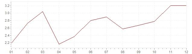 Gráfico – inflação na Canadá em 2000 (IPC)