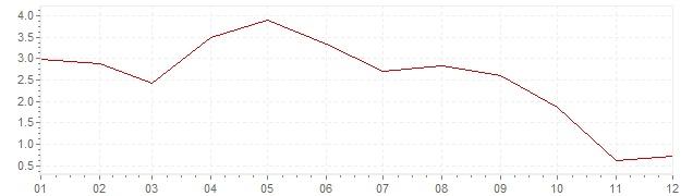 Grafiek - inflatie Canada 2001 (CPI)