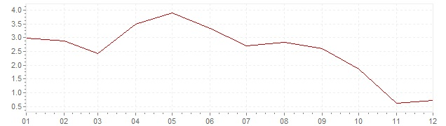 Graphik - Inflation Canada 2001 (IPC)