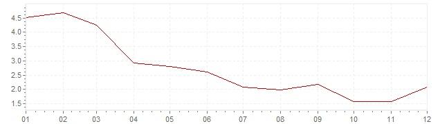 Grafiek - inflatie Canada 2003 (CPI)
