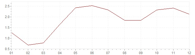 Chart - inflation Canada 2004 (CPI)
