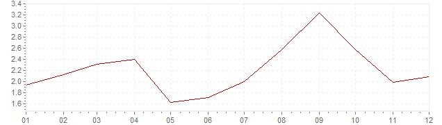 Gráfico – inflação na Canadá em 2005 (IPC)