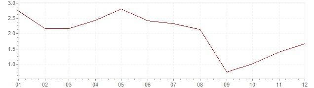 Chart - inflation Canada 2006 (CPI)