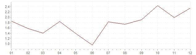 Chart - inflation Canada 2010 (CPI)
