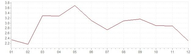 Chart - inflation Canada 2011 (CPI)