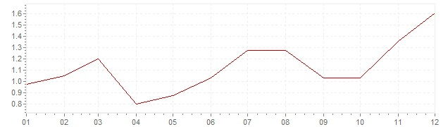 Graphik - Inflation Canada 2015 (IPC)