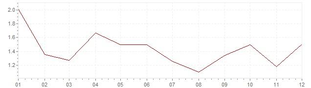 Chart - inflation Canada 2016 (CPI)